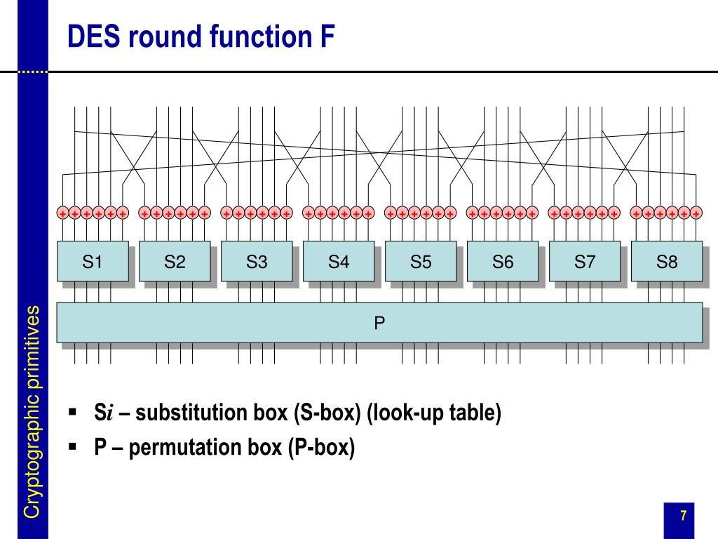 DES round function F