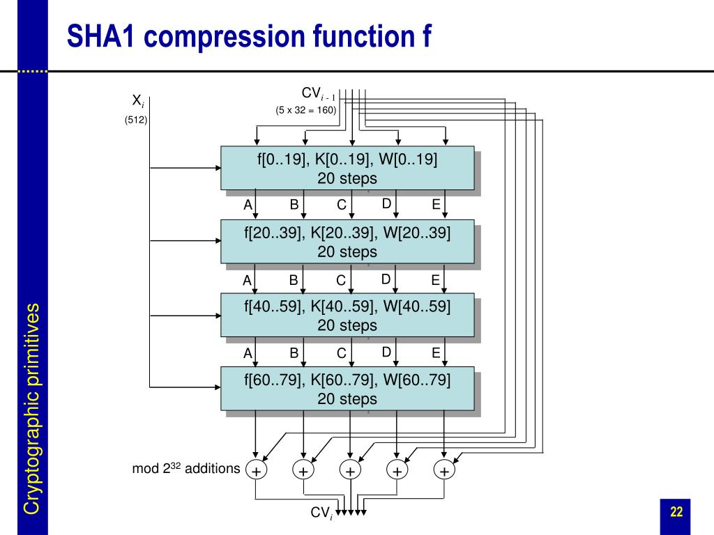 SHA1 compression function f