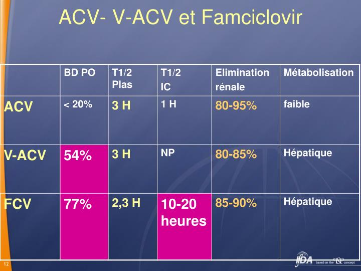 ACV- V-ACV et Famciclovir