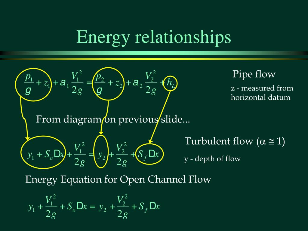 Energy relationships