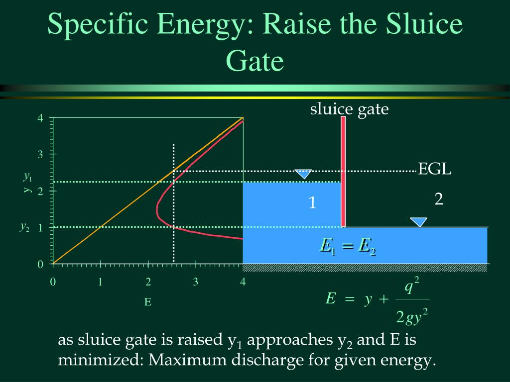 Specific Energy: Raise the Sluice Gate