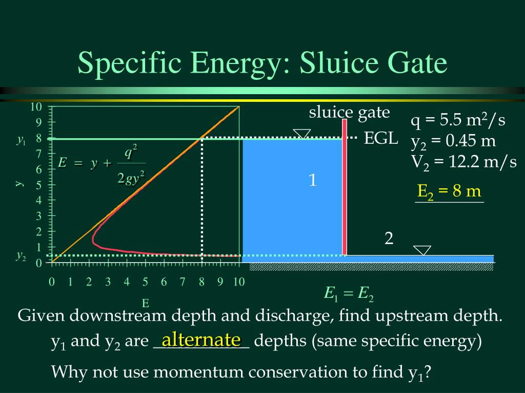 Specific Energy: Sluice Gate