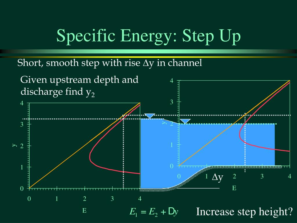 Specific Energy: Step Up
