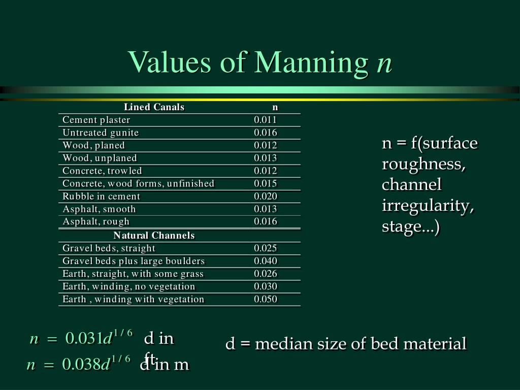 Values of Manning