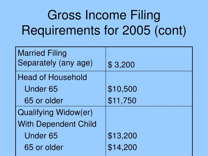 Gross Income Filing Requirements for 2005 (cont)