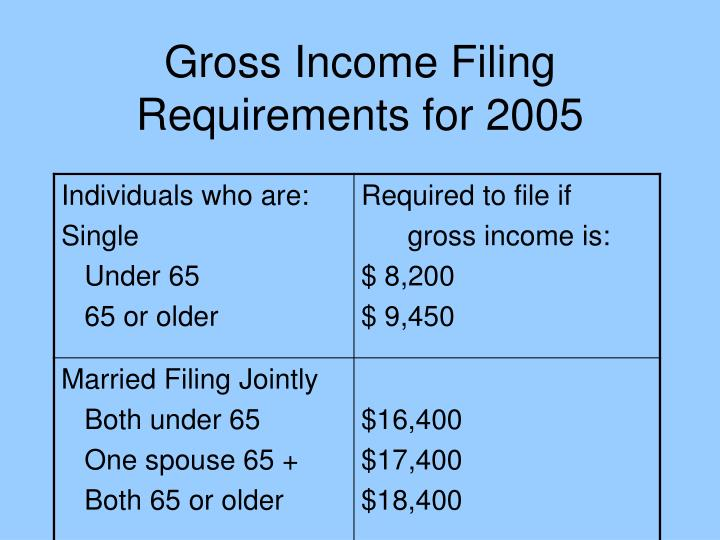 Gross Income Filing Requirements for 2005