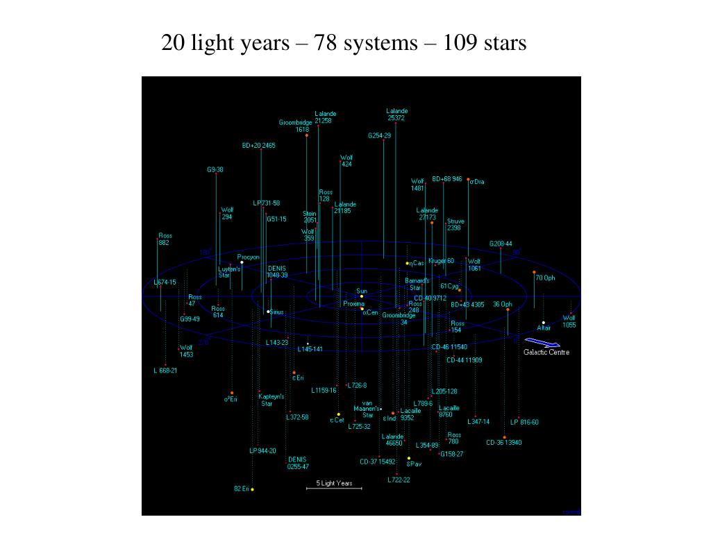 20 light years – 78 systems – 109 stars