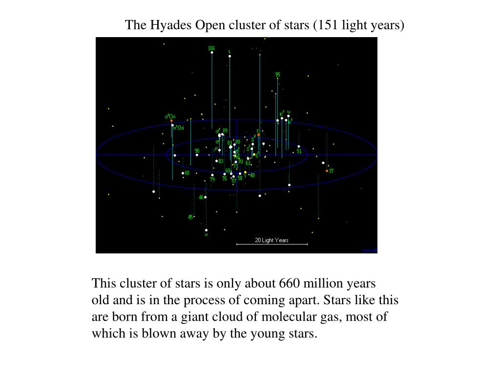 The Hyades Open cluster of stars (151 light years)