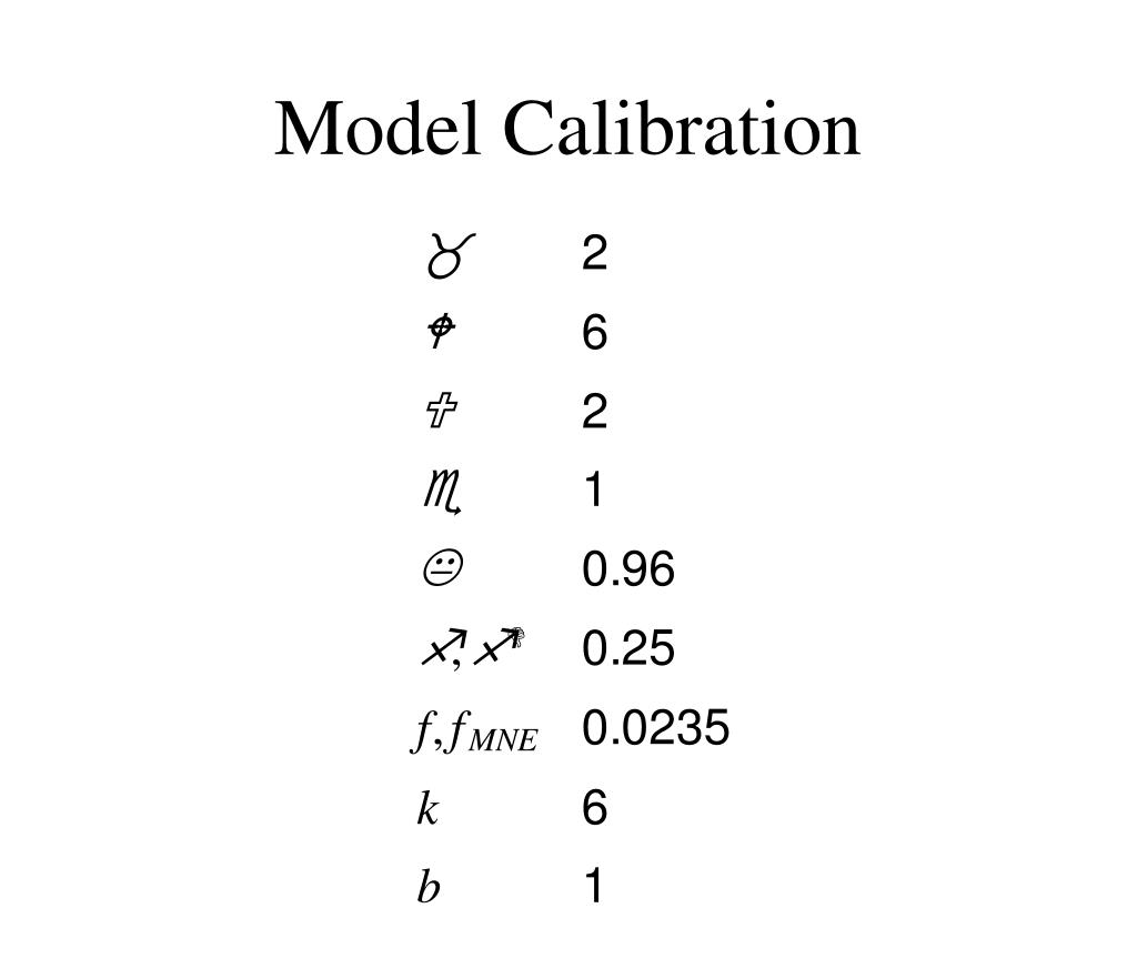 Model Calibration
