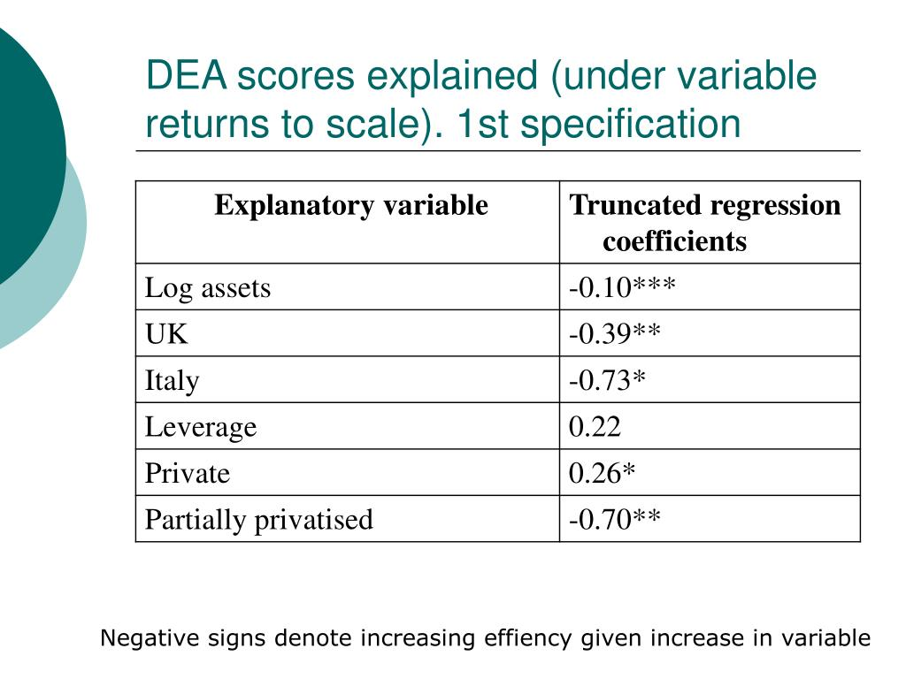 DEA scores explained (under variable returns to scale). 1st specification
