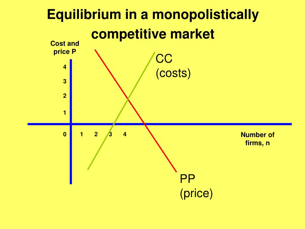 Equilibrium in a monopolistically competitive market