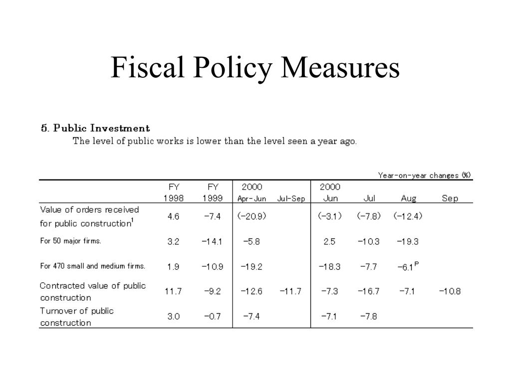 Fiscal Policy Measures