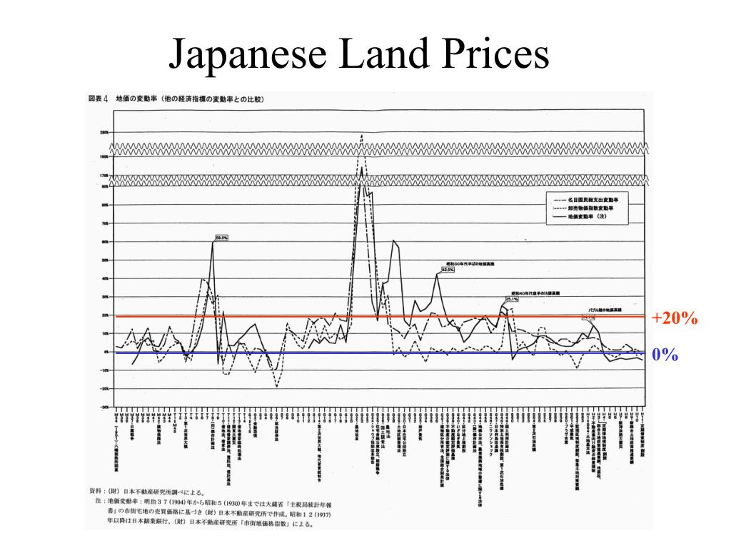 Japanese Land Prices