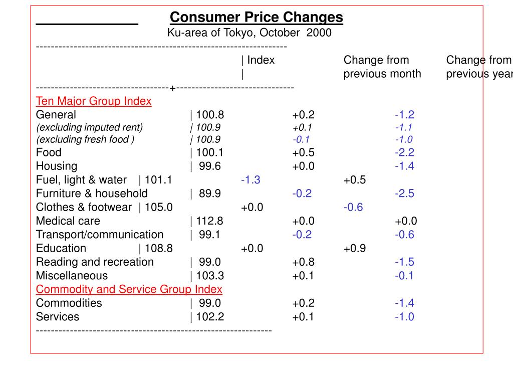 Consumer Price Changes
