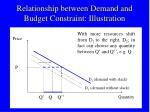 relationship between demand and budget constraint illustration