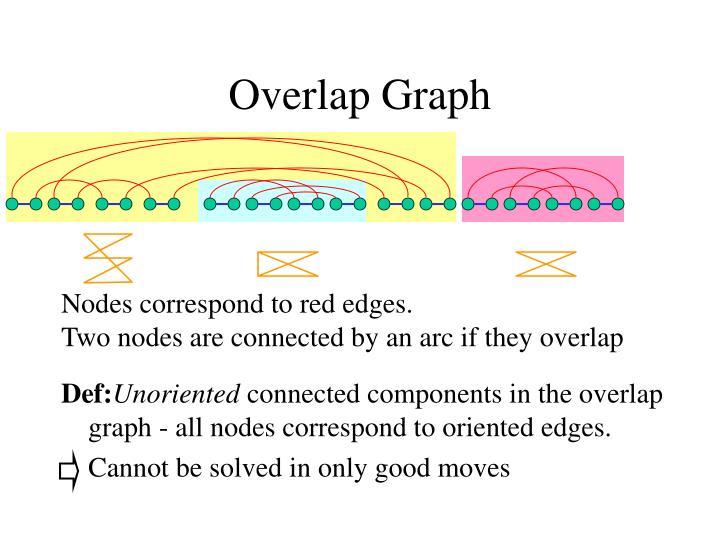 Overlap Graph