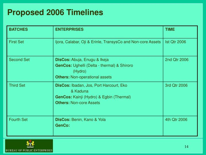 Proposed 2006 Timelines