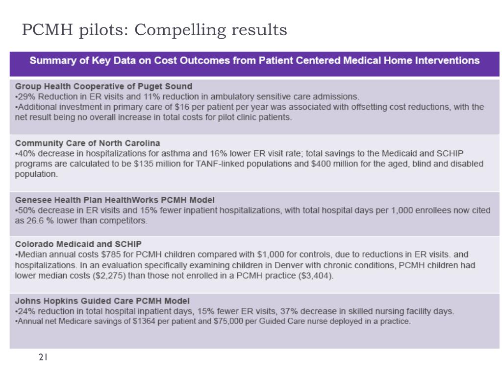 PCMH pilots: Compelling results