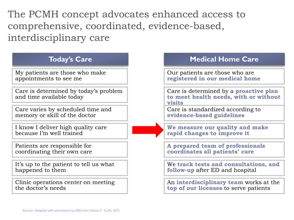 The PCMH concept advocates enhanced access to comprehensive, coordinated, evidence-based, interdisciplinary care