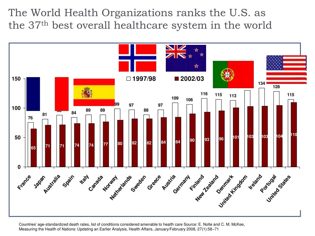 The World Health Organizations ranks the U.S. as the 37