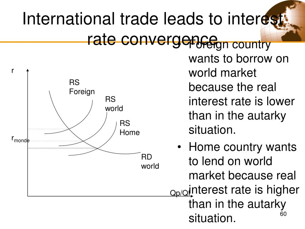 International trade leads to interest rate convergence