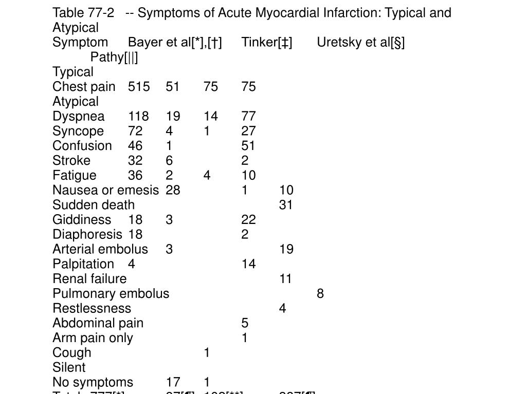 Table 77-2   -- Symptoms of Acute Myocardial Infarction: Typical and Atypical