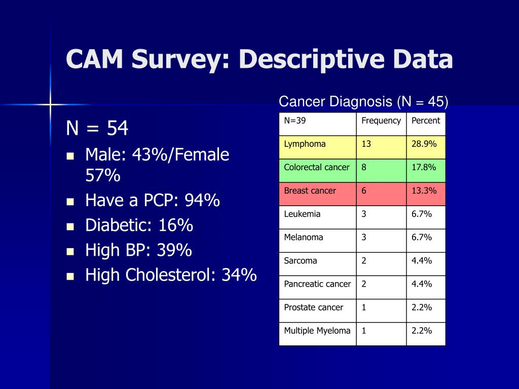 CAM Survey: Descriptive Data