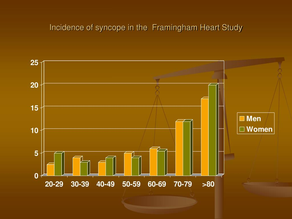Incidence of syncope in the  Framingham Heart Study