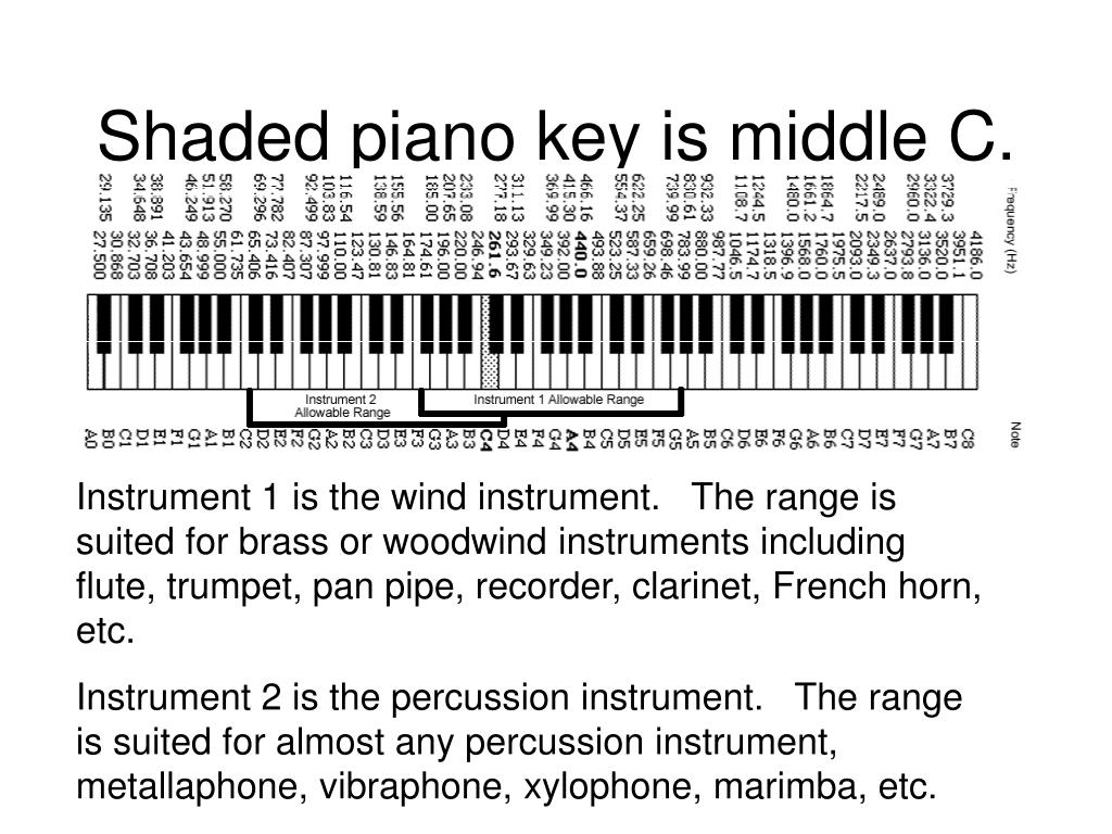 Shaded piano key is middle C.