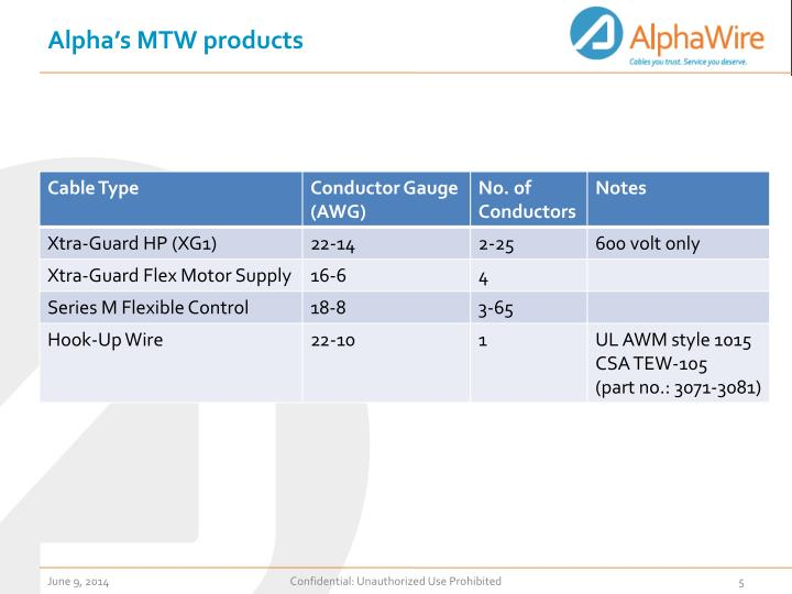 Alpha's MTW products