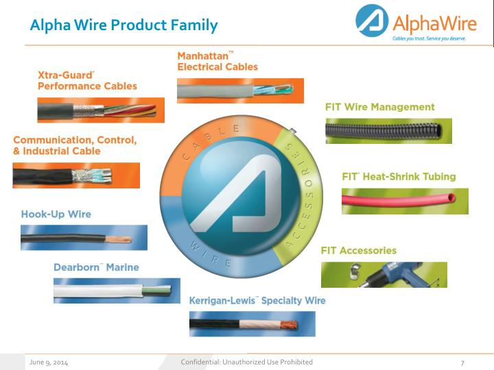 Alpha Wire Product Family
