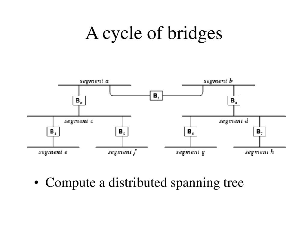 A cycle of bridges