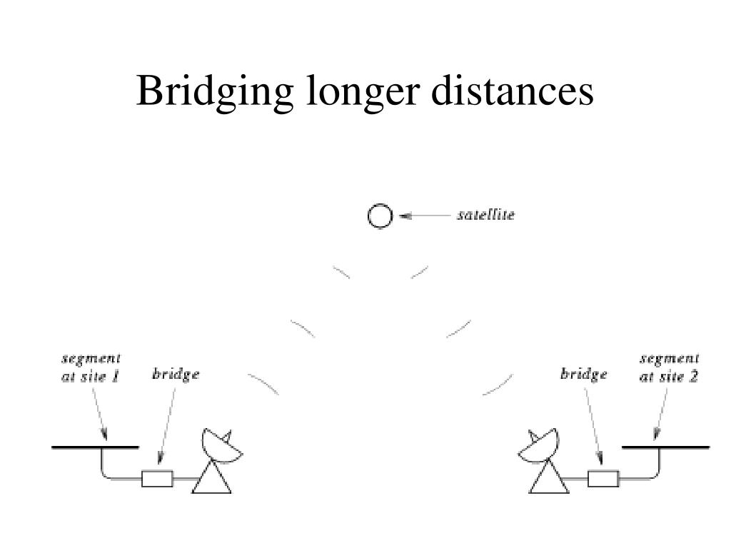 Bridging longer distances