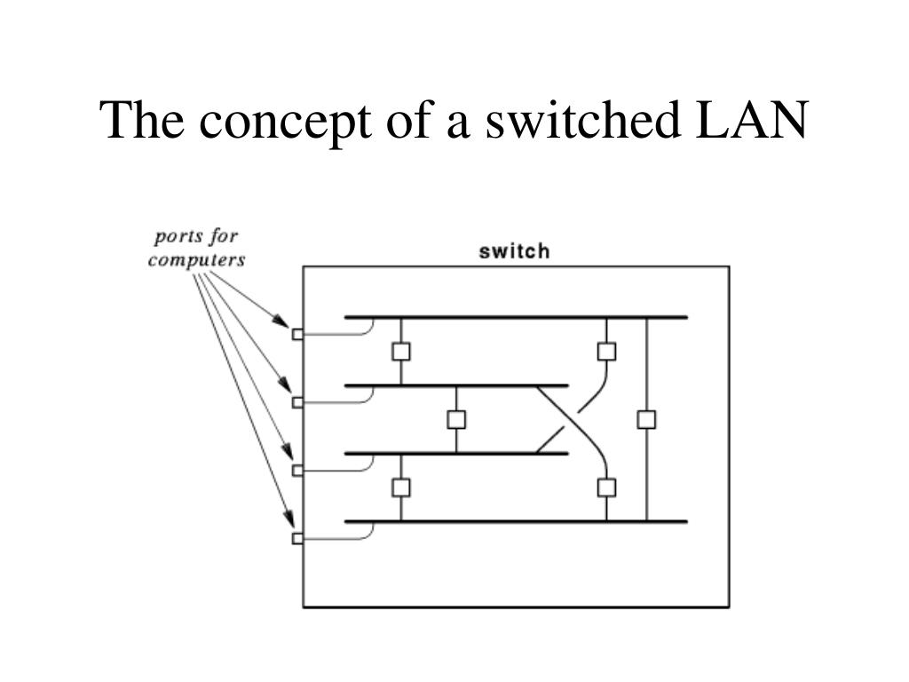 The concept of a switched LAN