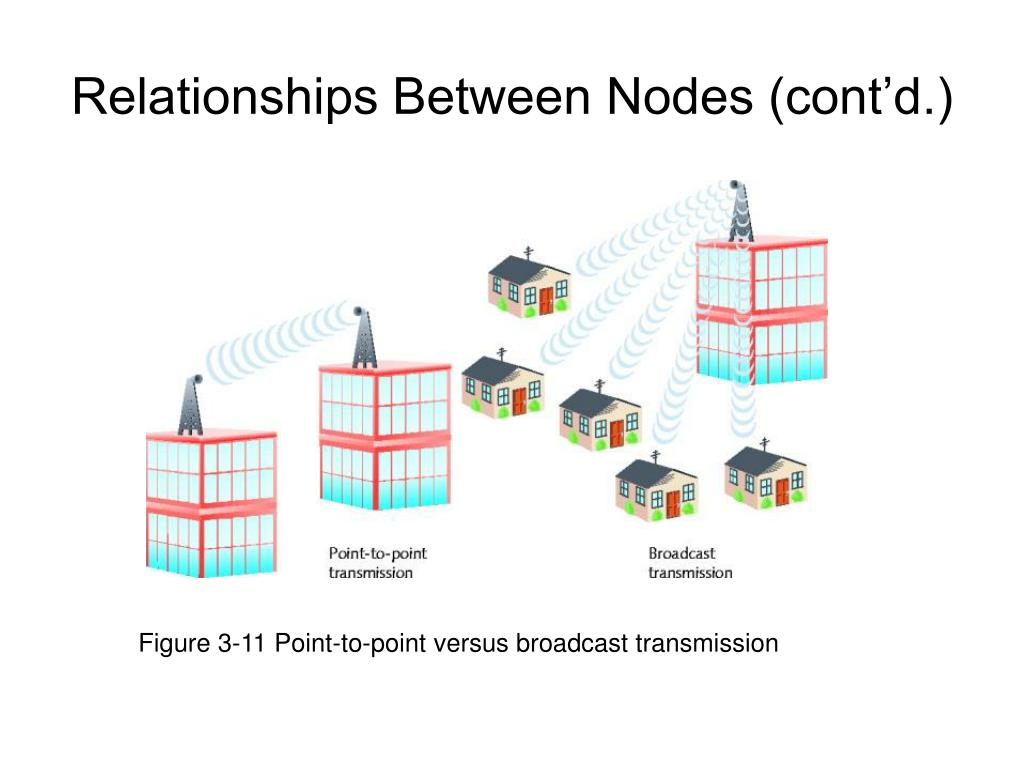 Figure 3-11 Point-to-point versus broadcast transmission