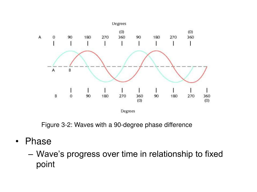 Figure 3-2: Waves with a 90-degree phase difference