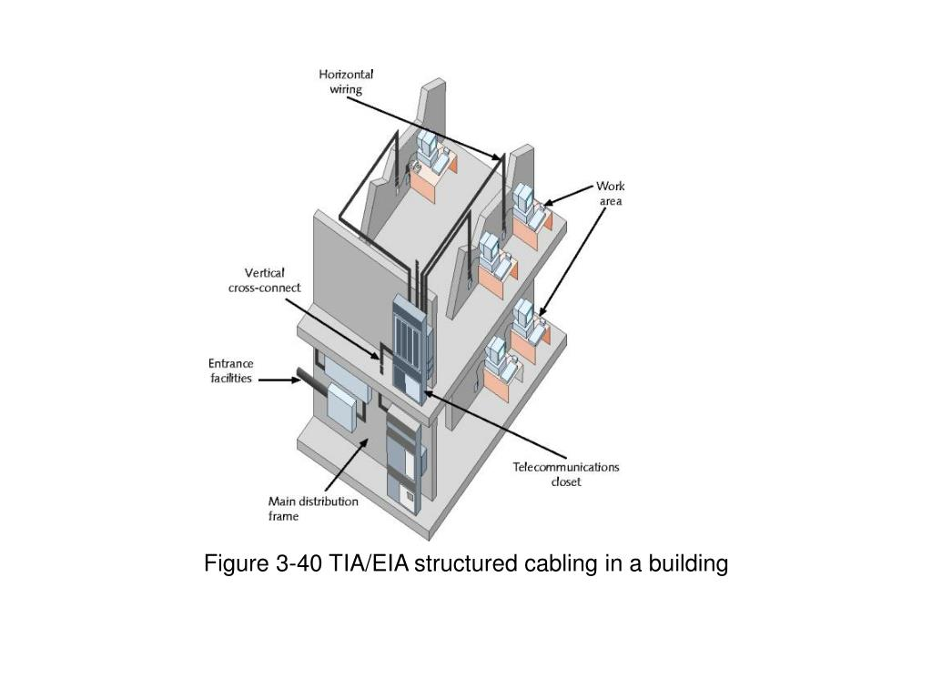 Figure 3-40 TIA/EIA structured cabling in a building