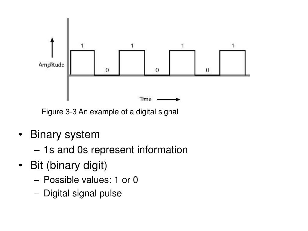 Figure 3-3 An example of a digital signal