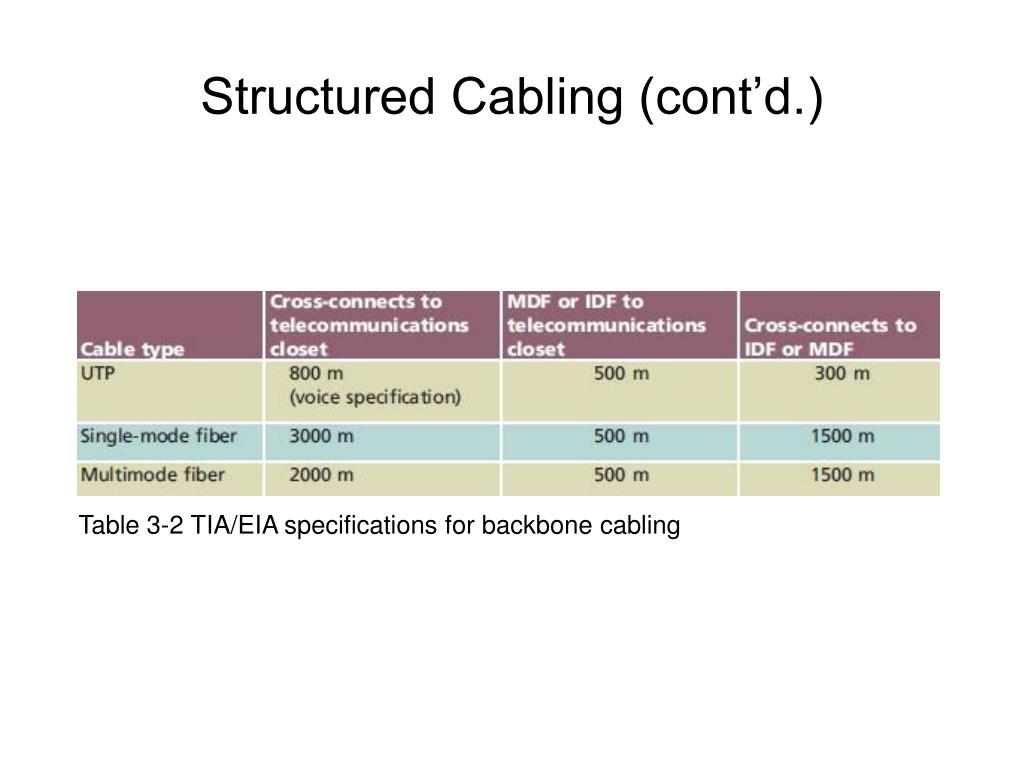Table 3-2 TIA/EIA specifications for backbone cabling