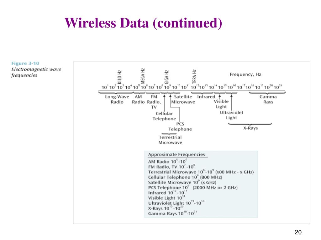 Wireless Data (continued)