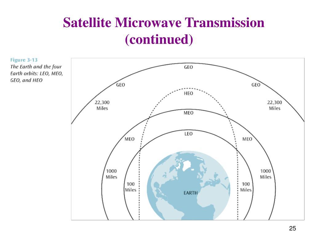 Satellite Microwave Transmission