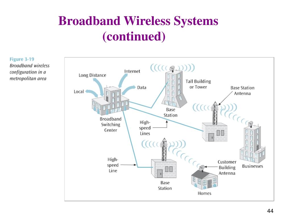Broadband Wireless Systems