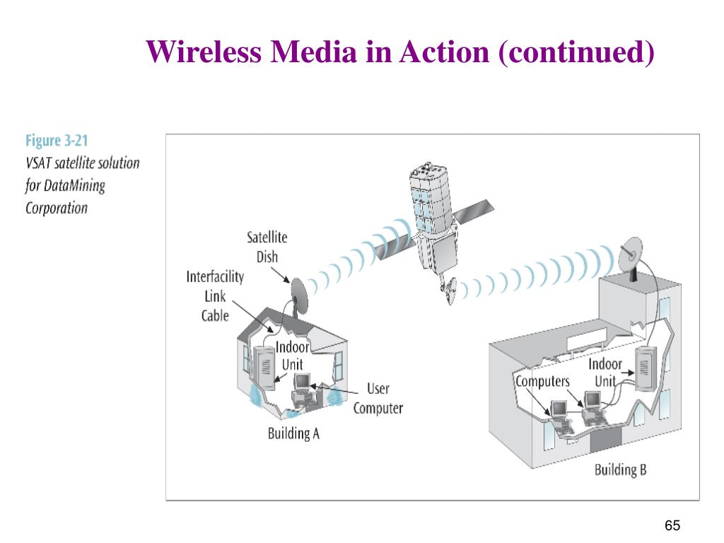 Wireless Media in Action (continued)