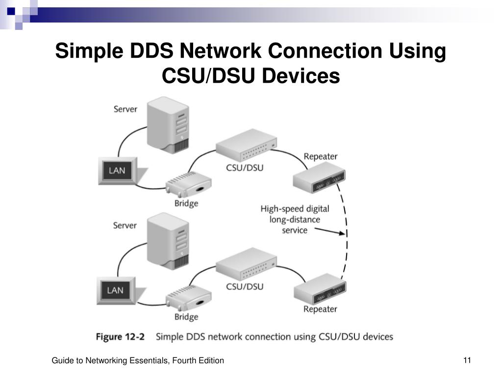 Simple DDS Network Connection Using CSU/DSU Devices