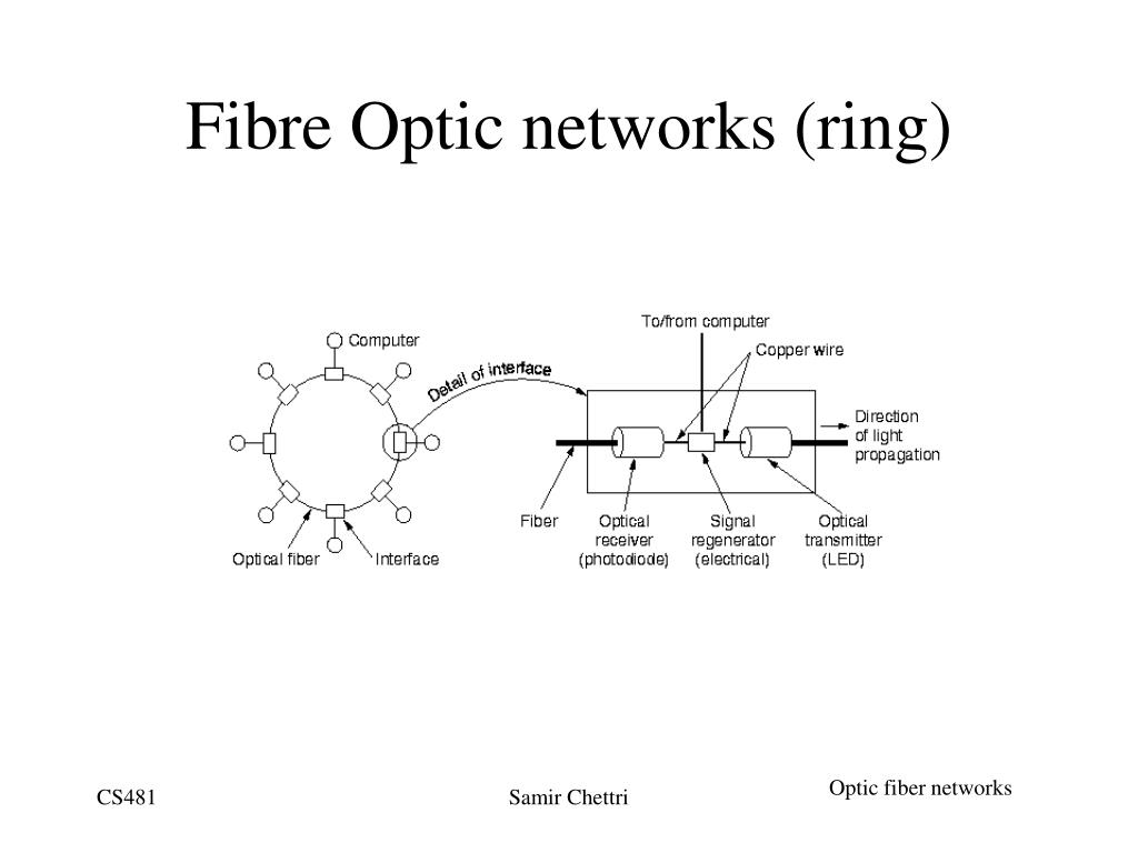 Fibre Optic networks (ring)