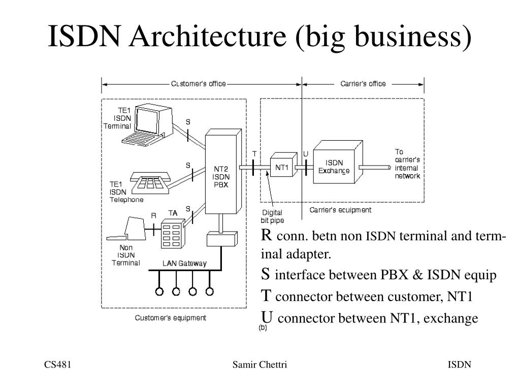 ISDN Architecture (big business)
