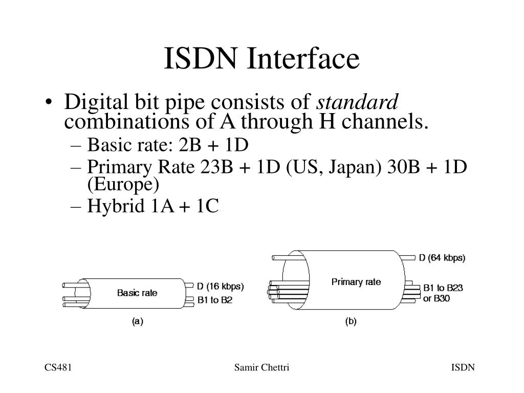 ISDN Interface