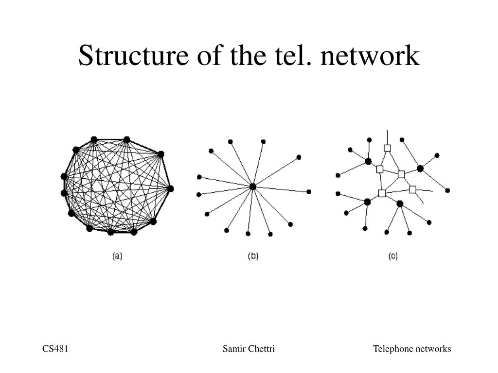 Structure of the tel. network