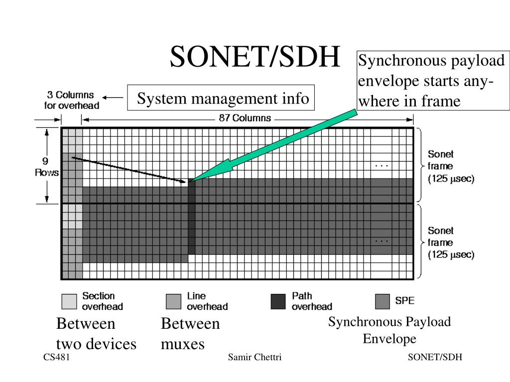 System management info