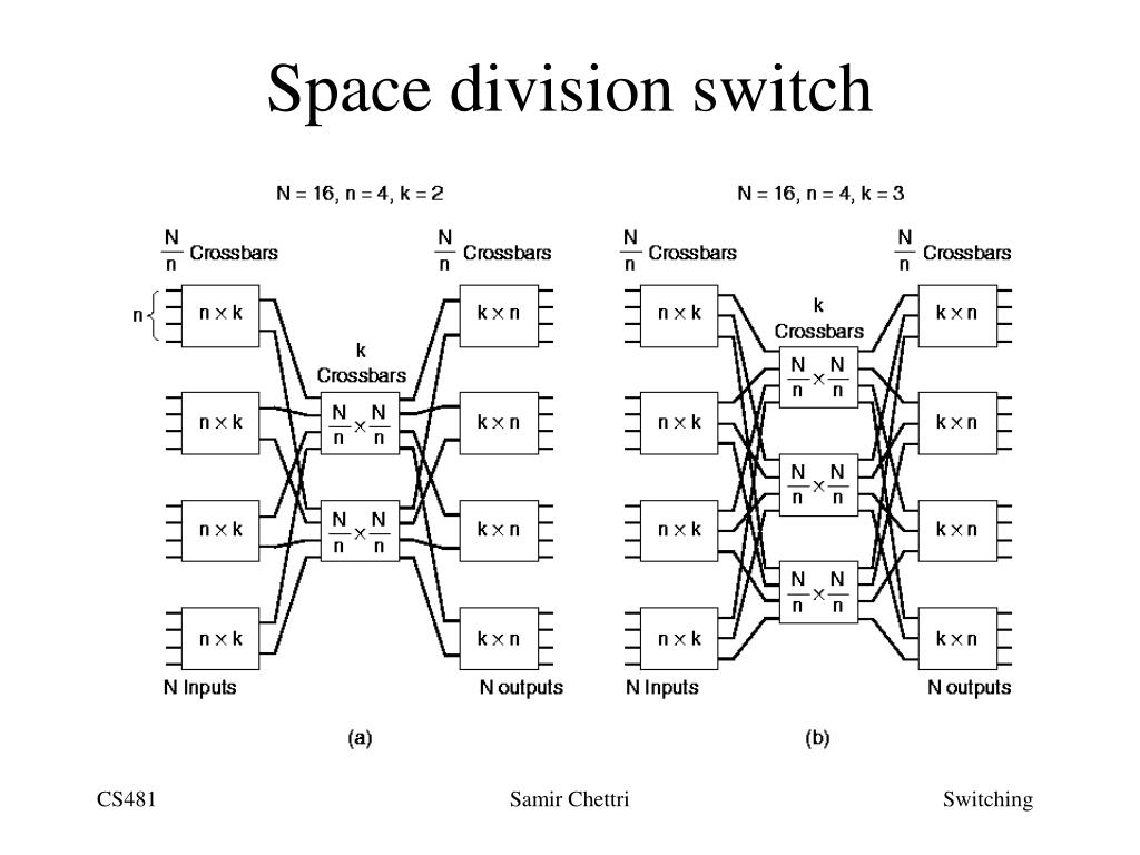 Space division switch